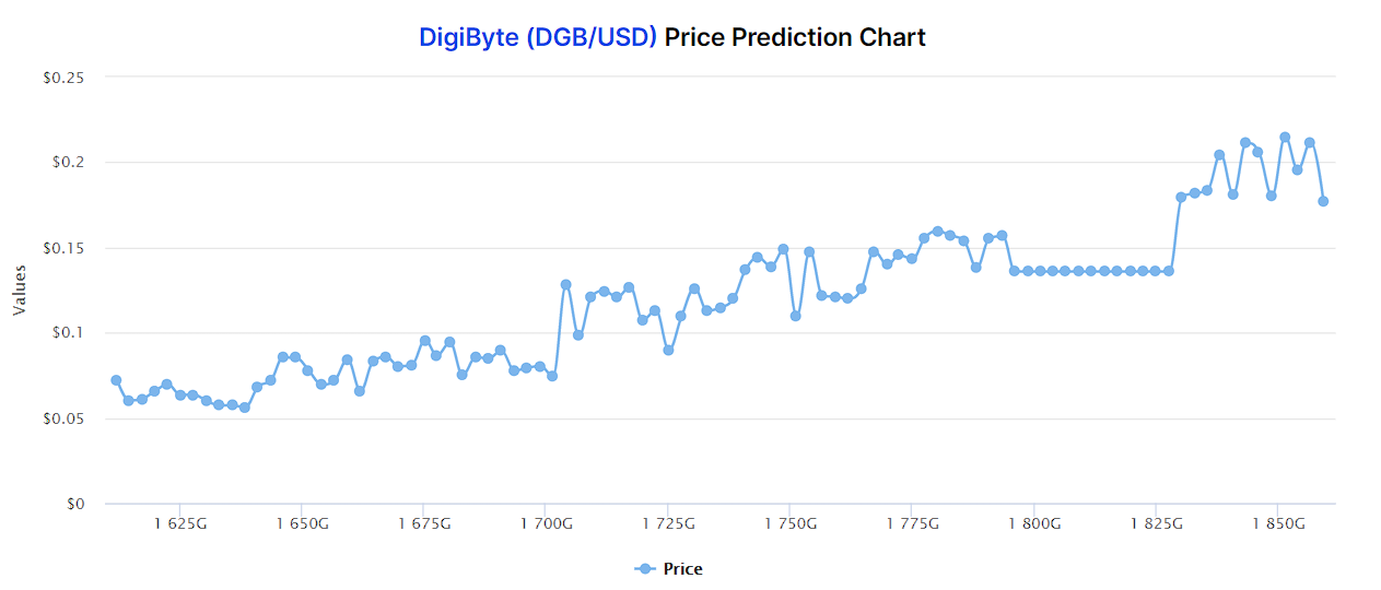 Digibyte price predictions by DigitalCoin