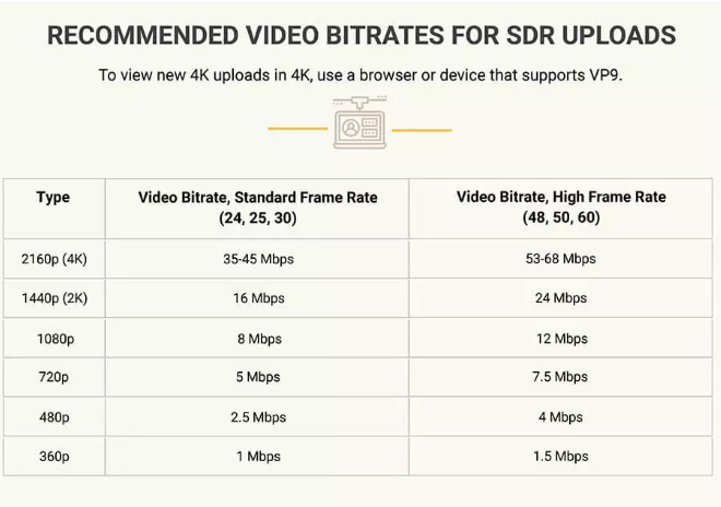 recommended video bitrates - YouTube