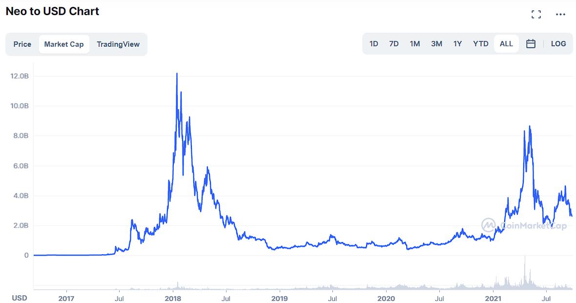 NEO market cap history Coinmarketcap