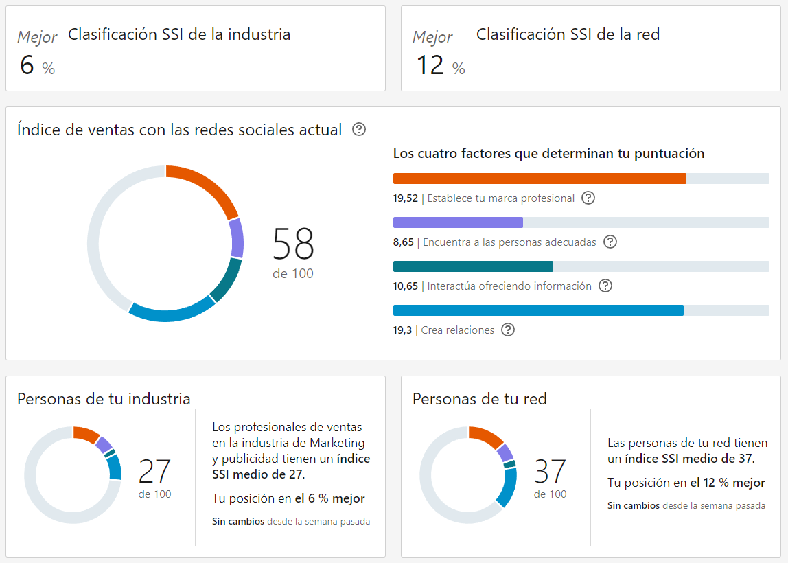 Entendiendo el reporte del Social Selling Index - SSI LinkedIn
