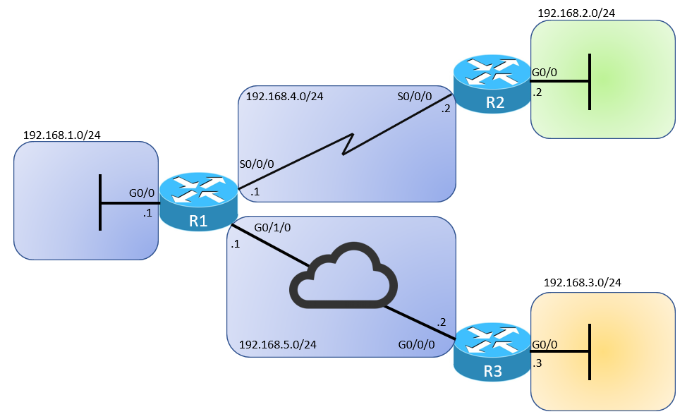 local routing