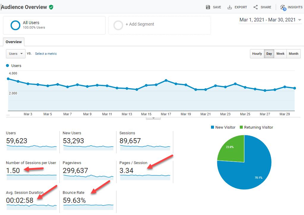 Google Analytics Customer Conversion Optimization Metrics