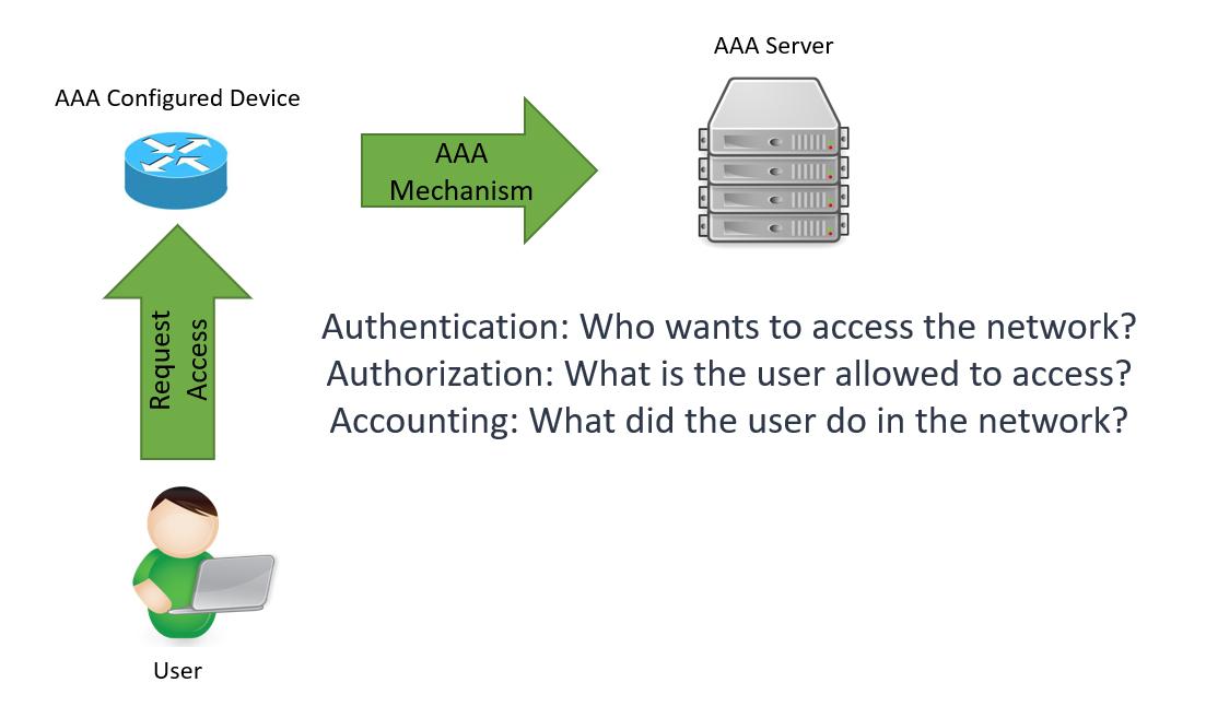 aaa authentication