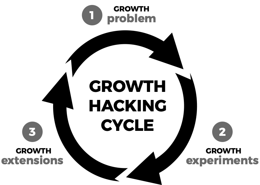 Growth hacking cycle