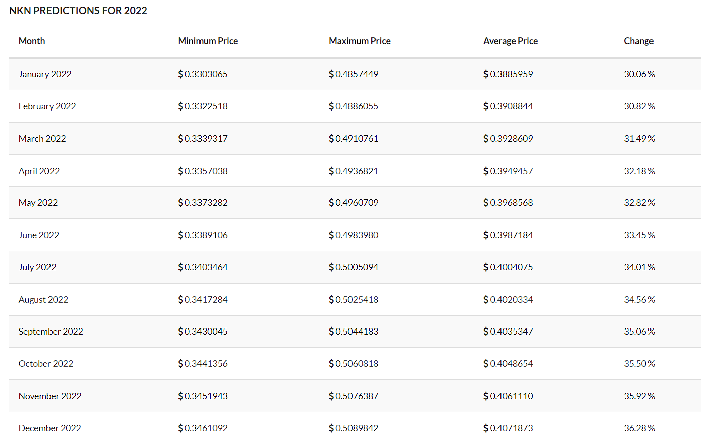 TradingBeasts NKN price prediction for 2022