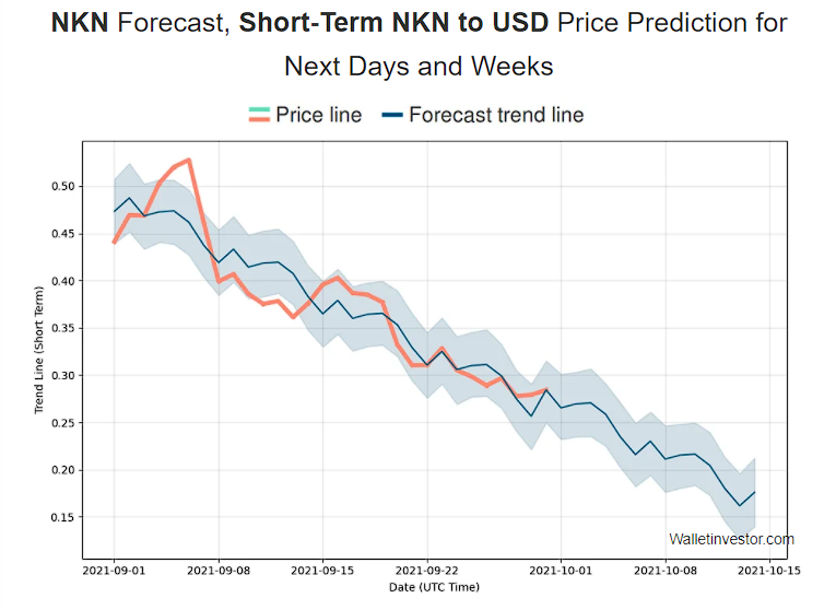 NKN price prediction by WalletInvestor short term