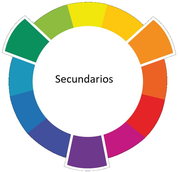 Colores secundarios en el círculo cromático