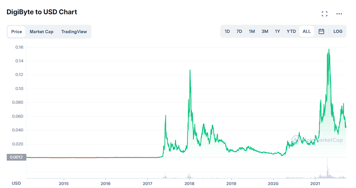 Digibyte Price Prediction 2021, 2023, 2025 1