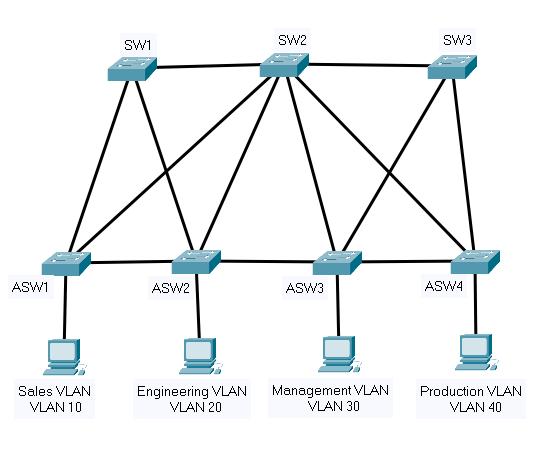 spanning tree modes