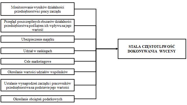 S. Kasiewicz, E. Mączyńska, Metody wyceny wartości bieżącej przedsiębiorstwa (w): Zarządzanie wartością firmy, pod red. A. Hermana i A. Szablewskiego, POLTEXT, Warszawa 1999, s. 106.