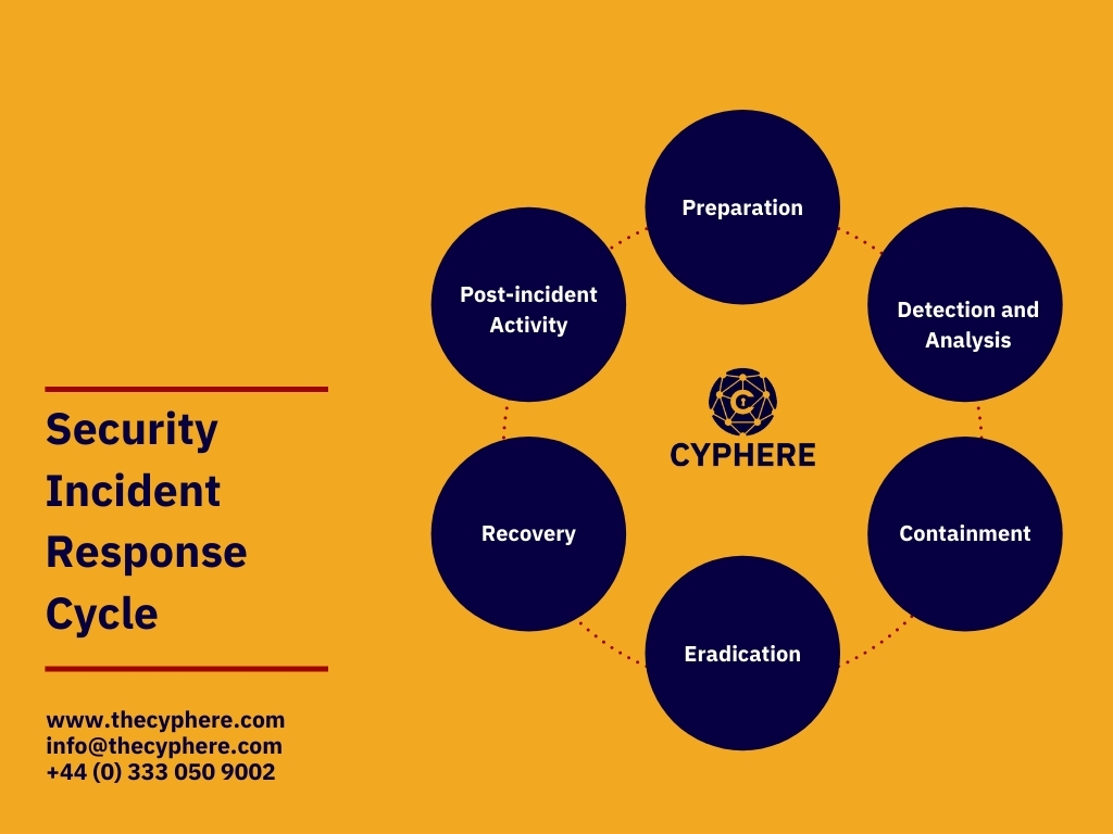 core phases of the incident response cycle