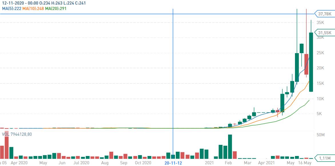 Contoh Diagram Slot Online Memakai Sistem Coin Crypto
