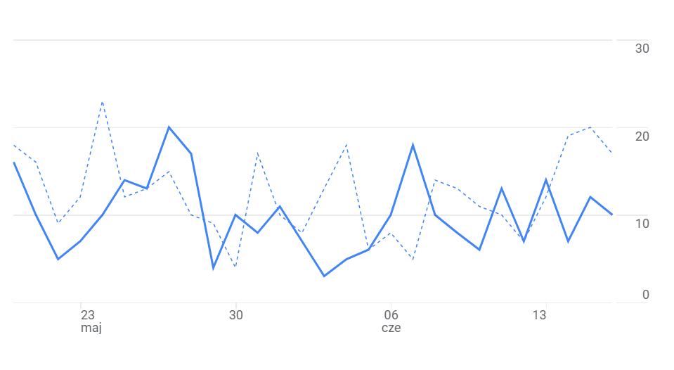 wykres wejść na bloga