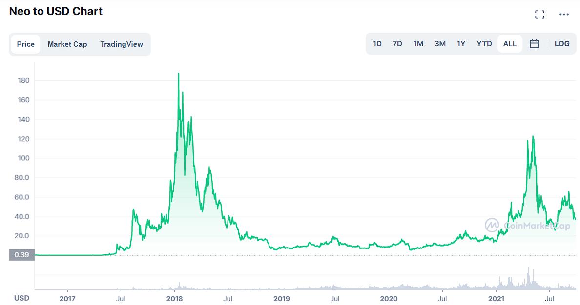 NEO Price History Coinmarketcap
