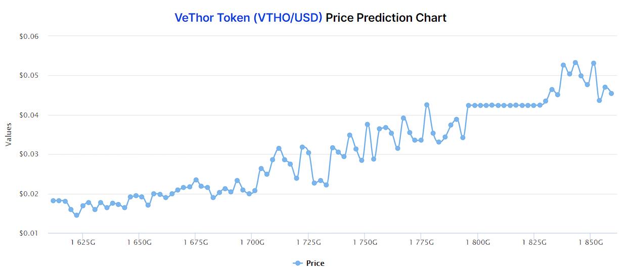 VTHO price prediction 2021-2022 8