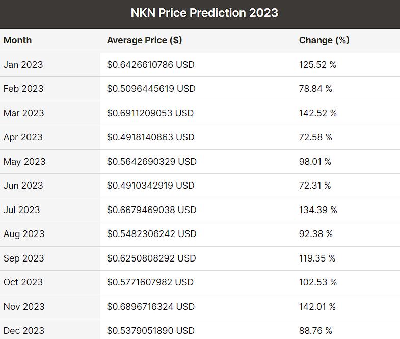 2023 price prediction of NKN by DigitalCoin