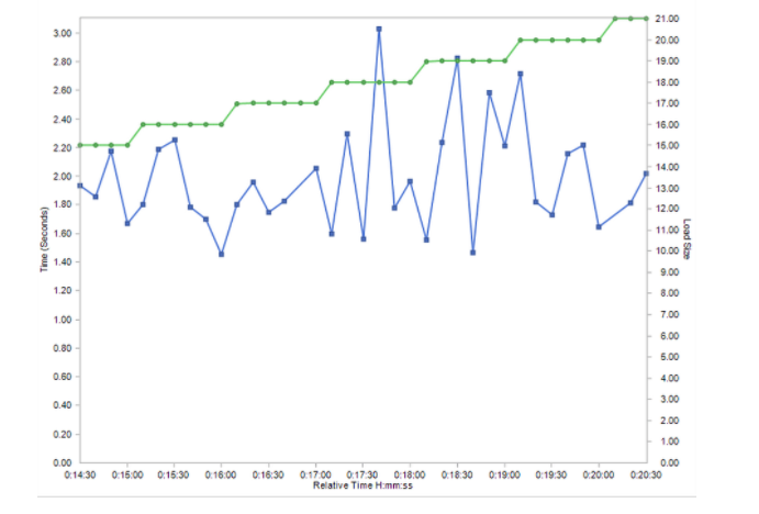 Load Testing vs Stress Testing - page load time testing.