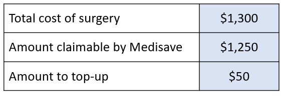 wisdom tooth surgery medisave cost