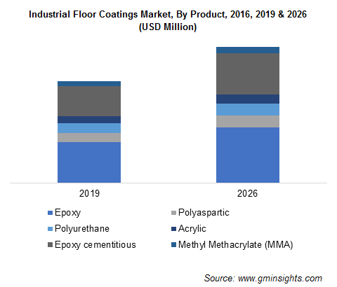 The resin market is projected to grow at the highest CAGR rate between 2019 and 2024