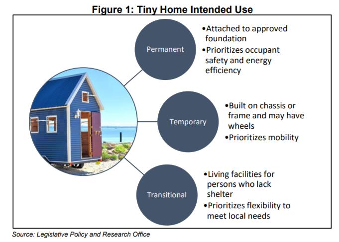 Tiny House Zoning Regulation Oregon