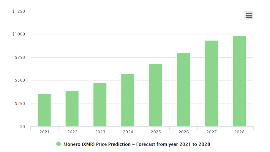 Monero price forecast in the near future by Digital Coin