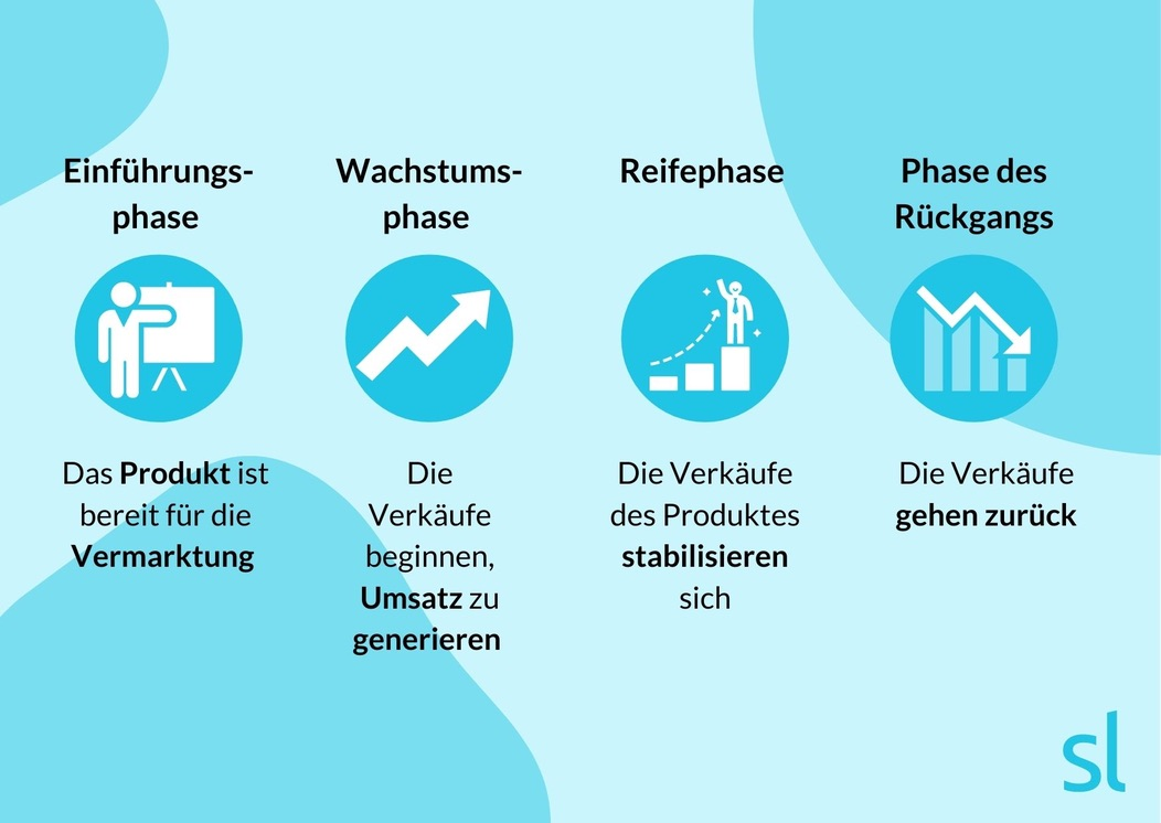 4 Phasen des Produktlebenszyklus