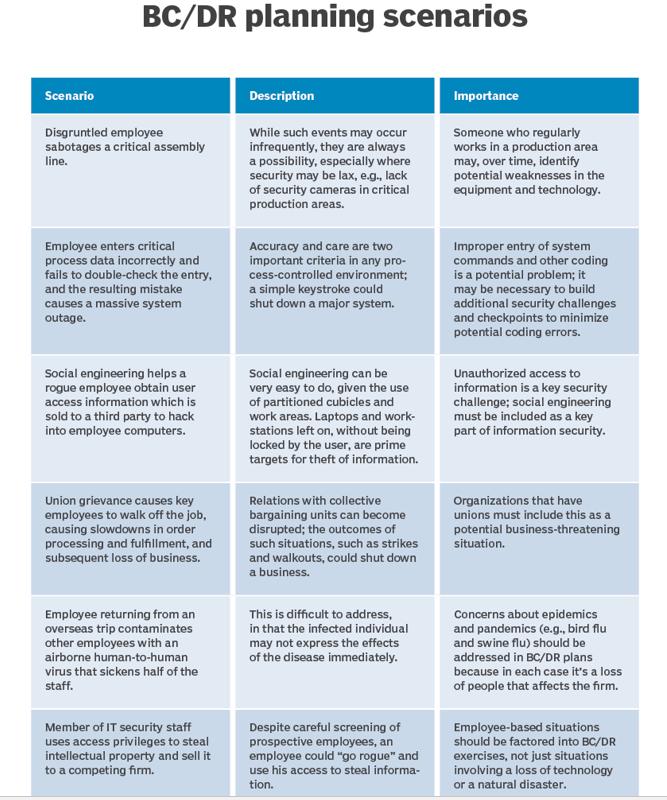 disaster scenarios for testing