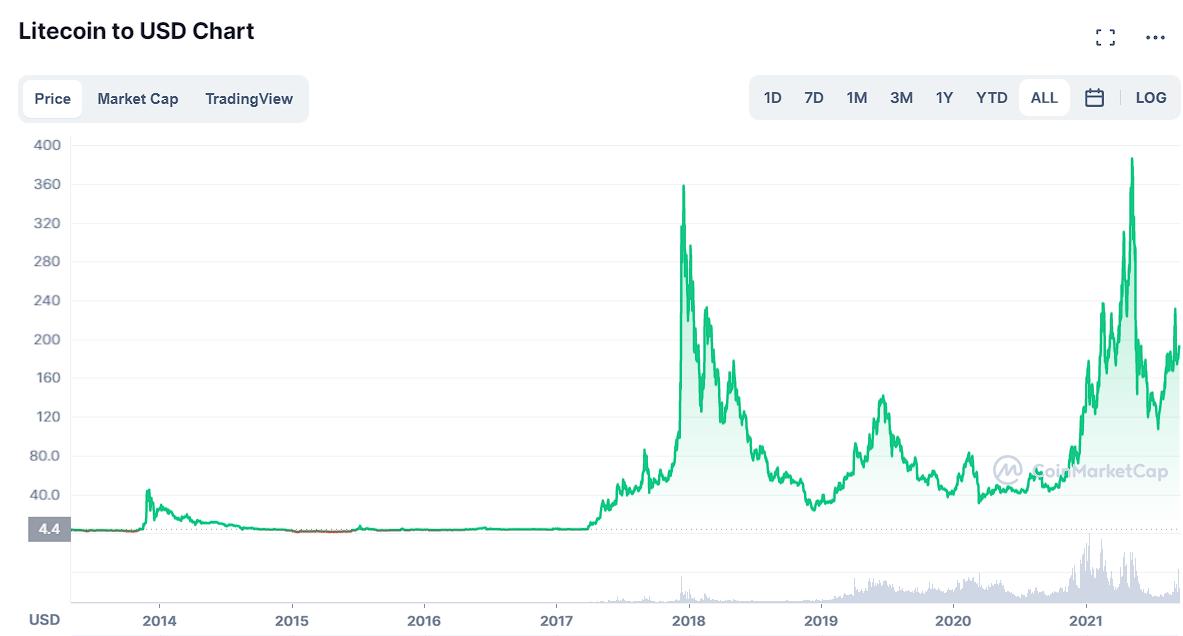 Litecoin Price Prediction 2020, 2025, 2030 1