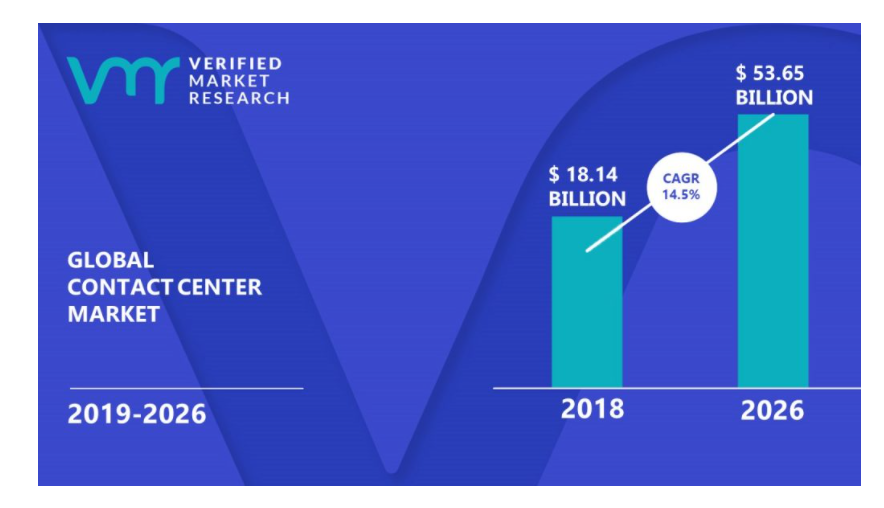 Global contact center market