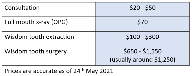 ocean dental wisdom tooth pricing breakdown