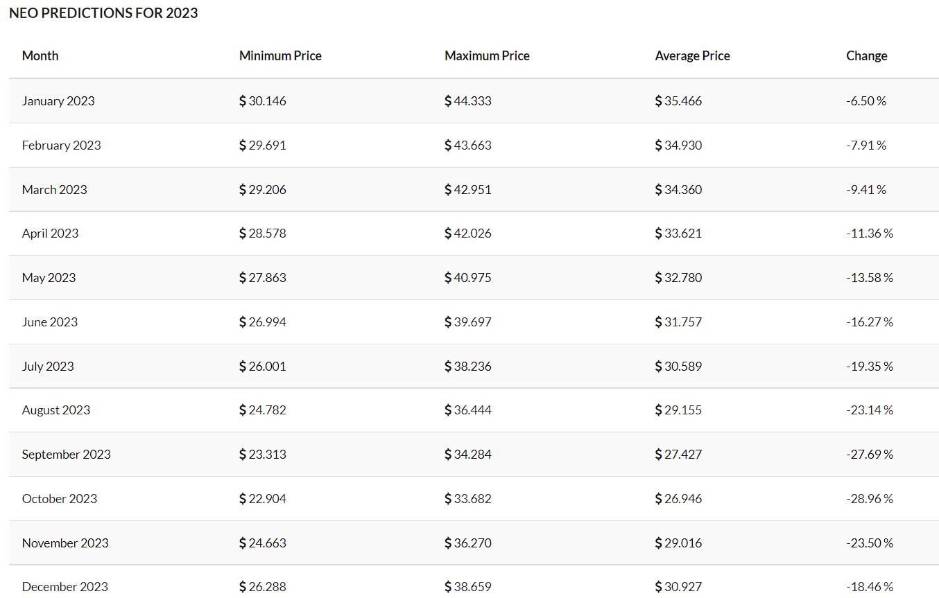 NEO Price Prediction 2021 - 2030 1