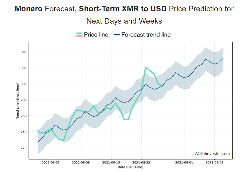 monero forecast short-term by Wallet Investor