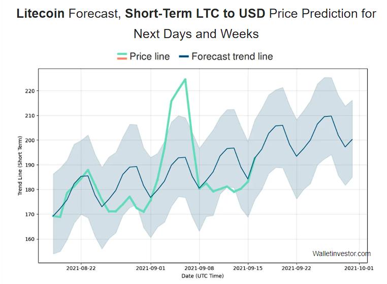 Litecoin Price Prediction 2020, 2025, 2030 4