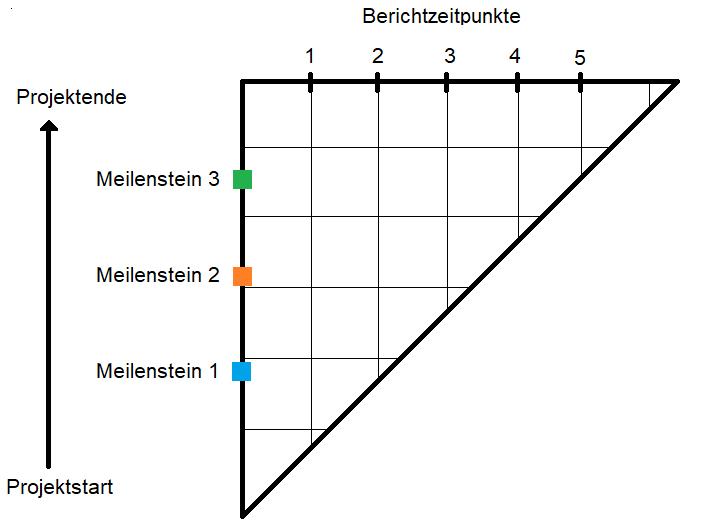 meilensteintrendanalyse, Diagramm