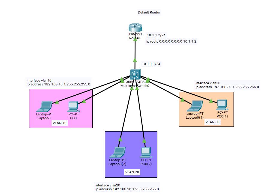 Cisco Layer 3 Switch