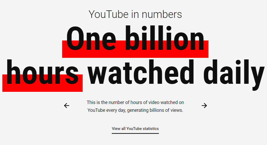 One billion hours watched daily on Youtube