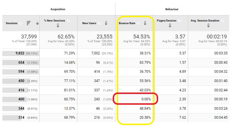 Niski współczynnik odrzuceń. Źródło: Google Analytics