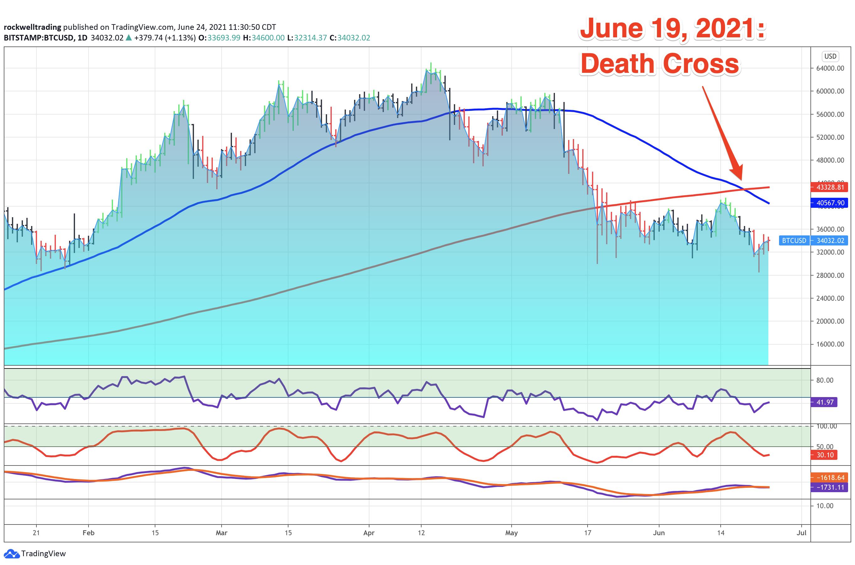 Example: Bitcoin June 19, 2021  - short term weakness?