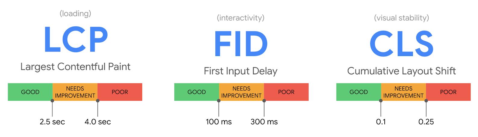 Google's Web Core Vitals (LCP, FID, CLS)