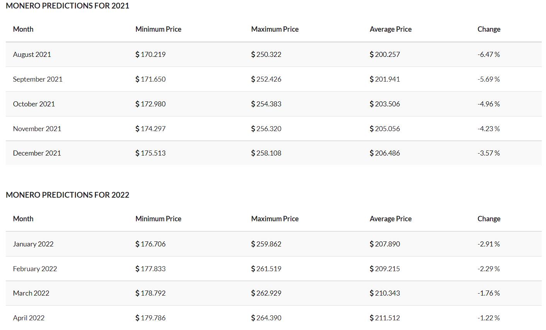 Monero price prediction short-term by Tradingbeasts