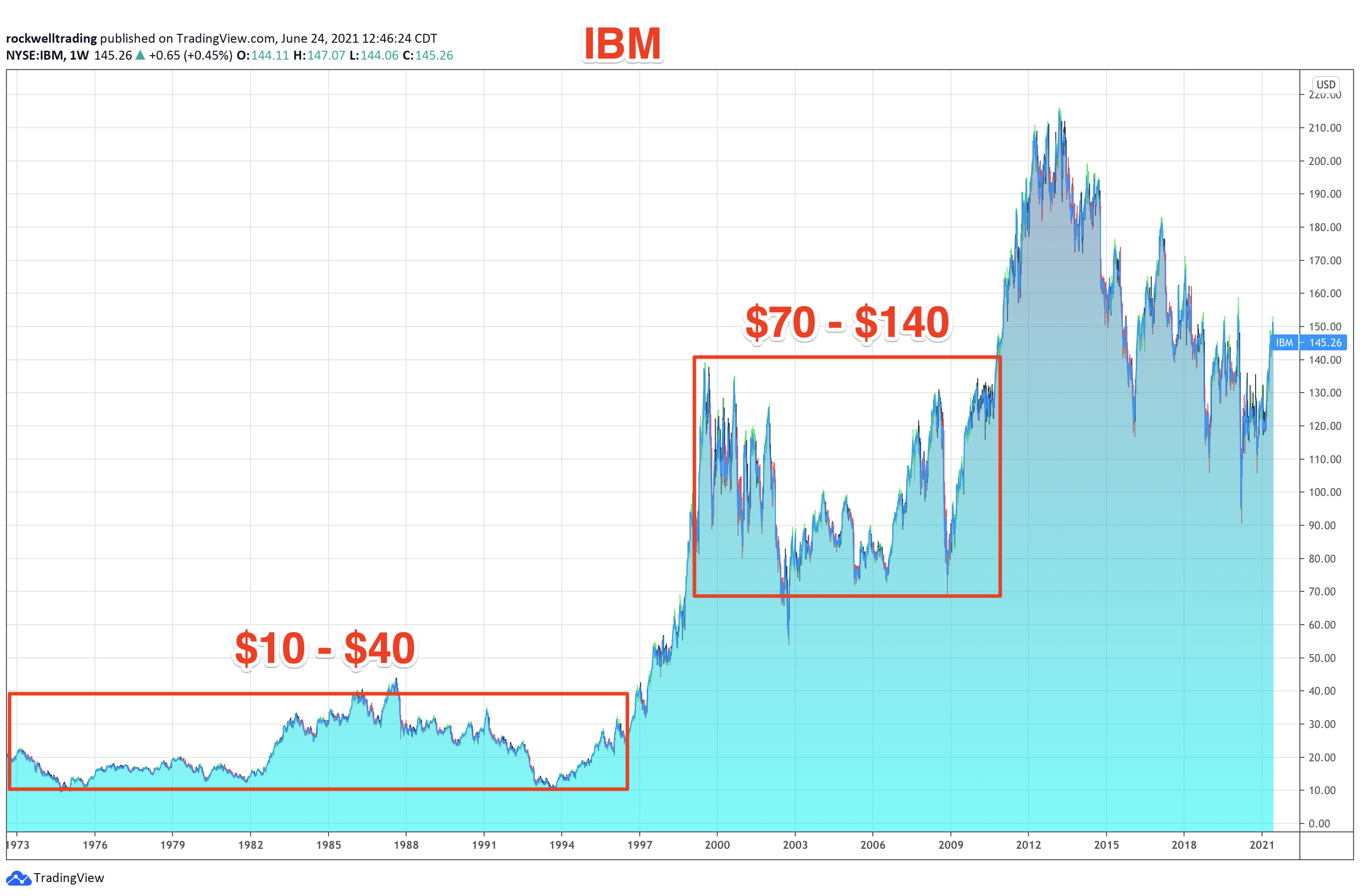 Death Cross Explained: IBM Long Term Weekly Chart until 1974