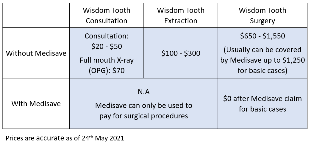 wisdom tooth Medisave cost and price