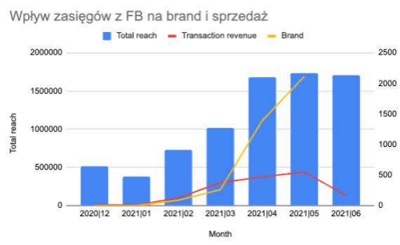 Wpływ zasięgów z FB na brand i sprzedaż