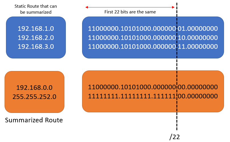 Summarization Computation