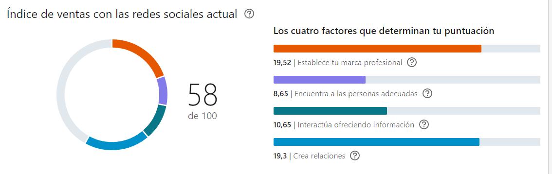 Cómo mejorar el SSI - LinkedIn Social Selling Index