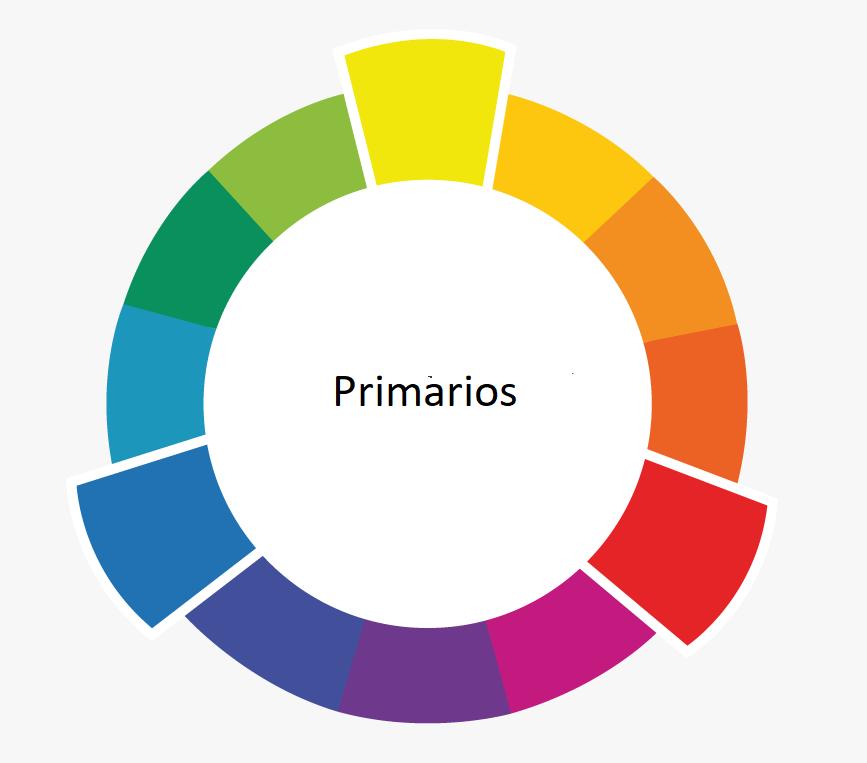 Colores primarios en el círculo cromático