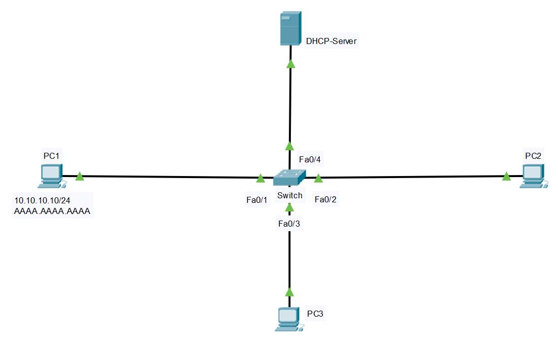 DAI Configuration
