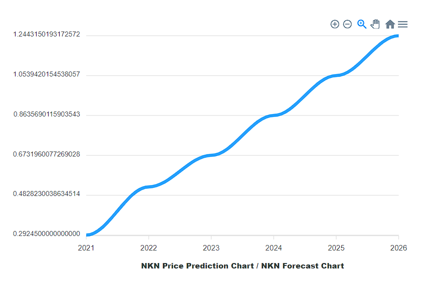 NKN prediction using advanced technical analysis tool by CryptoGround