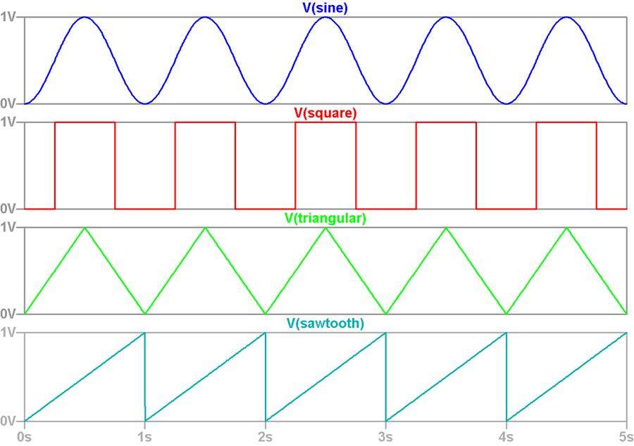 Types of Waveforms