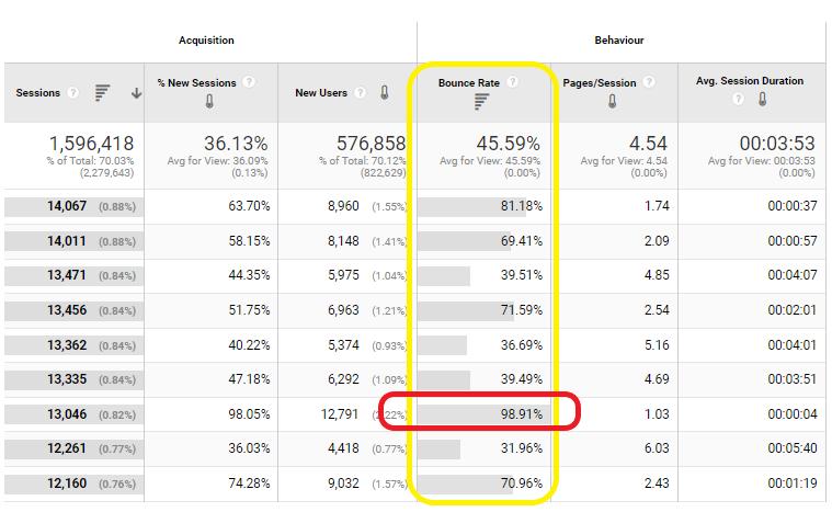Wysoki współczynnik odrzuceń. Źródło: Google Analytics